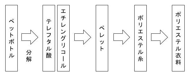 ケミカルリサイクル 図