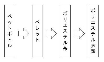 マテリアルリサイクル 図