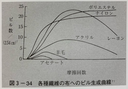 毛玉生成曲線