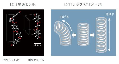 PTT繊維 ソロテックス 分子構造 イメージ